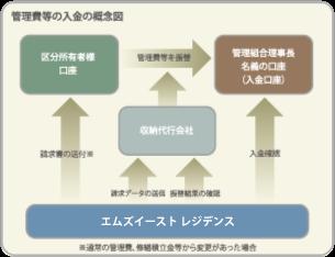 管理費等の入金の概念図